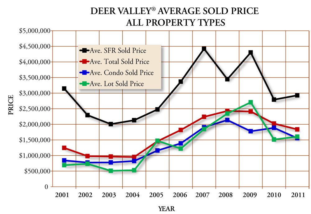 Deer Valley Resort Graph - Average Sold Price