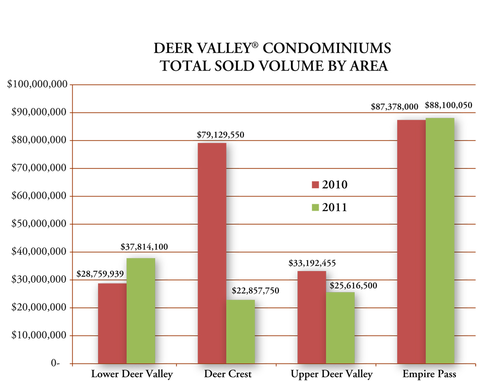 Deer Valley Resort Condominiums Stats Graph