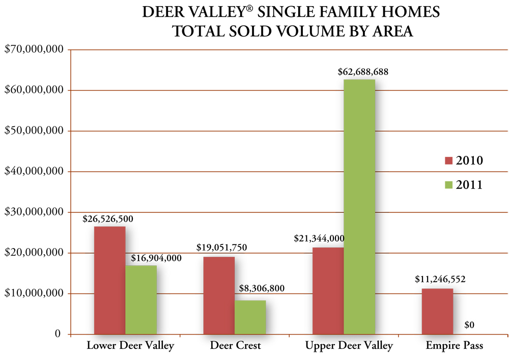 Deer Valley Resort Single Family Home Stats Graph