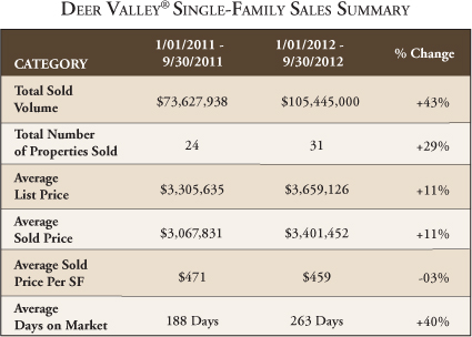 Chart of 3rd Quarter Deer Valley real estate single family sales summary