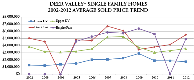 Graph of Deer Valley real estate single family homes trend.